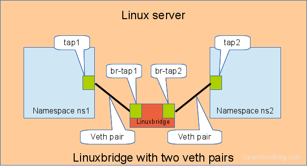 Connecting namespaces using a linux bridge and two veth pairs