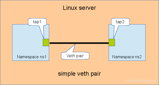 Linux Switching – Interconnecting Namespaces – Open Cloud Blog