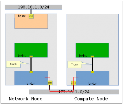 Openstack Basic Setup