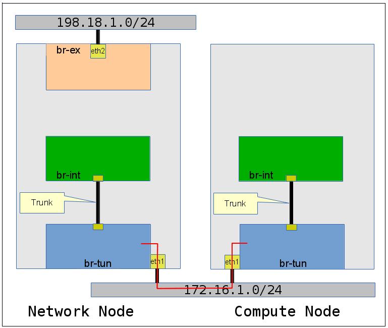 Openstack Neutron using VXLAN – Open Cloud Blog