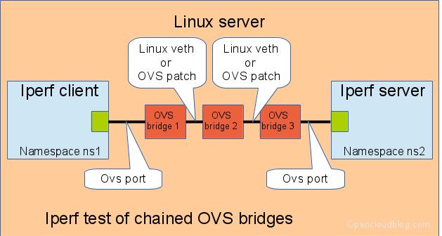 OVS-Chaining