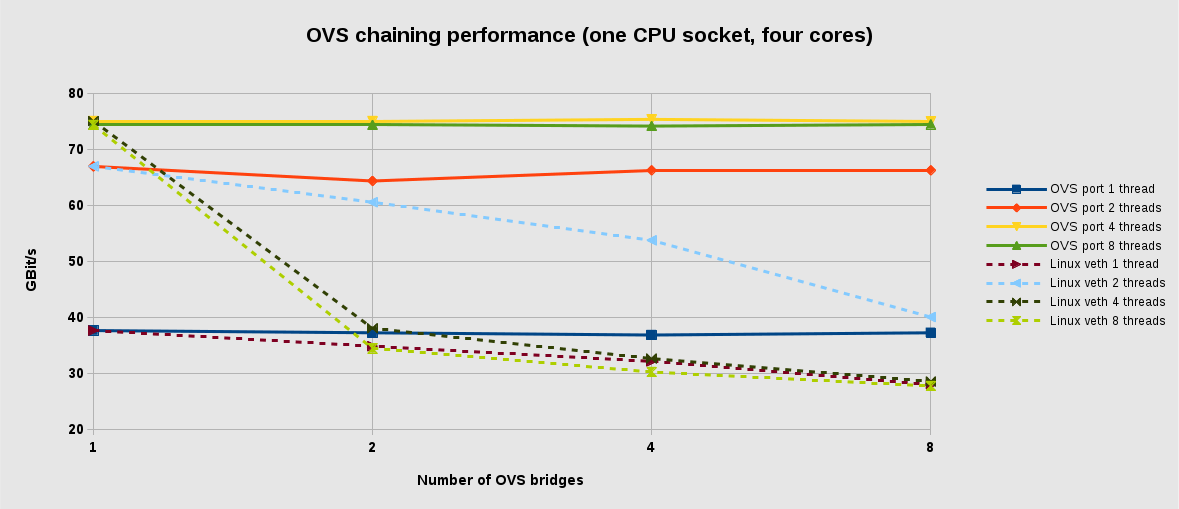 Switching Performance – Chaining OVS bridges – Open Cloud Blog