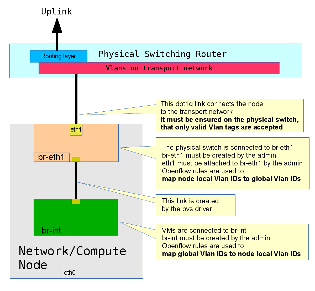 Openstack Networking (Type driver vlan and Openvswitch) – Open Cloud